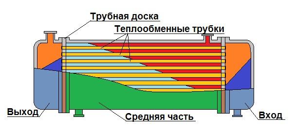 Как заварить теплообменник газового котла: пошаговый инструктаж по проведению ремонтных работ