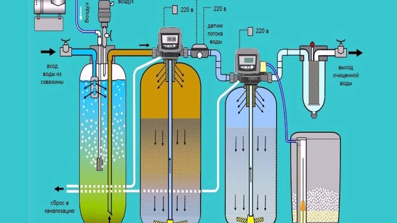 Как сделать фильтр для воды своими руками: обзор самых популярных