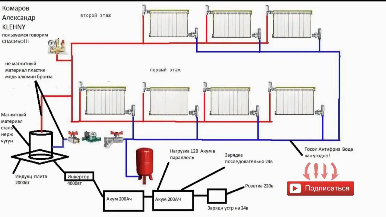 Монтаж системы отопления из полипропилена: как самому сделать, какой полипропилен лучше, как собрать своими руками отопление, фото и видео подсказки