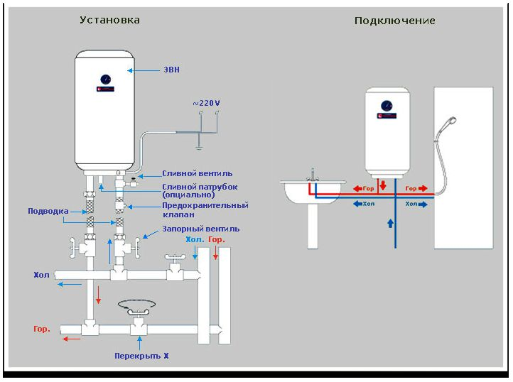 Правила подключения проточного водонагревателя