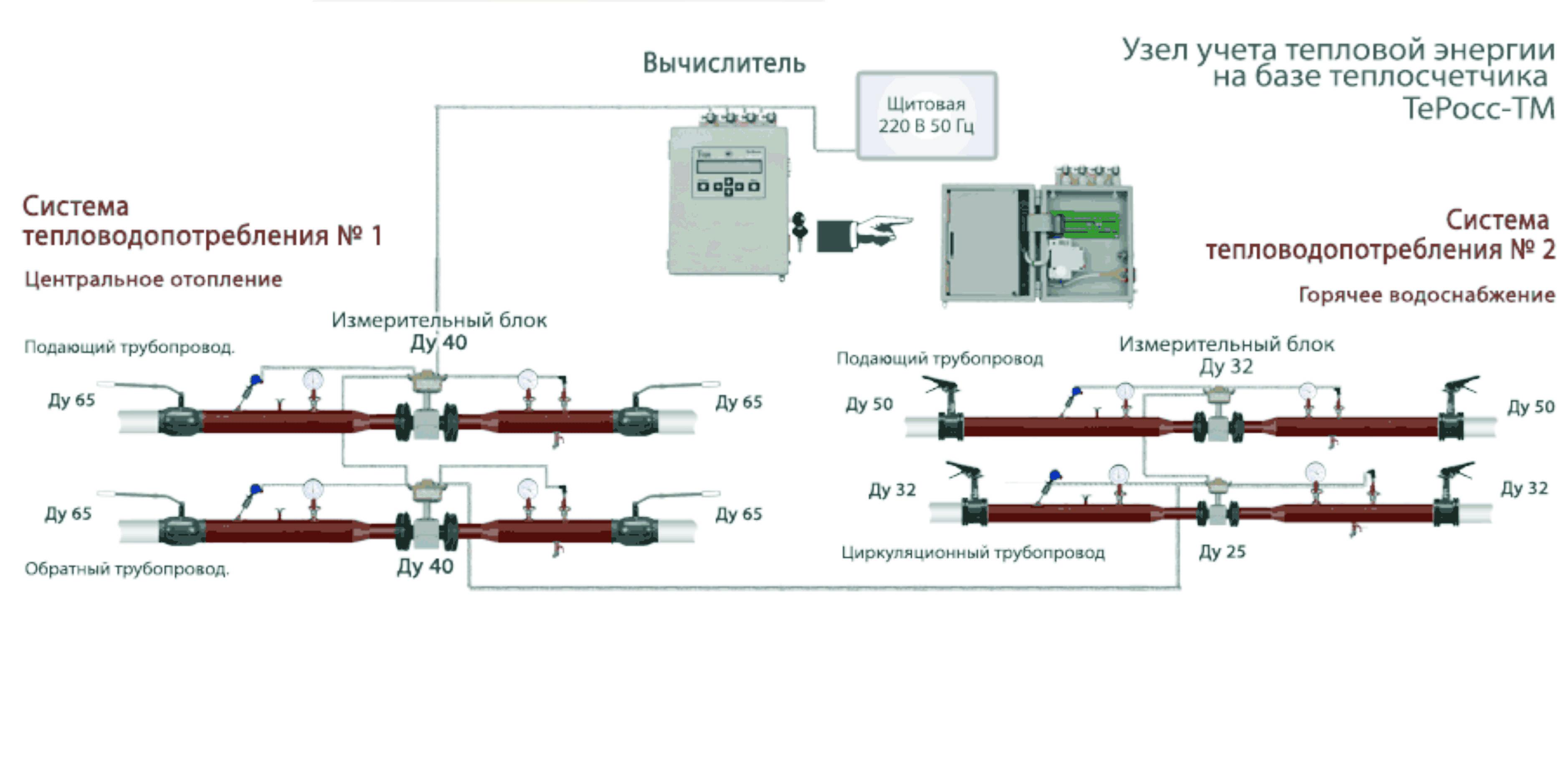 Тепловые счетчики на отопление в многоквартирном доме: 4 вида