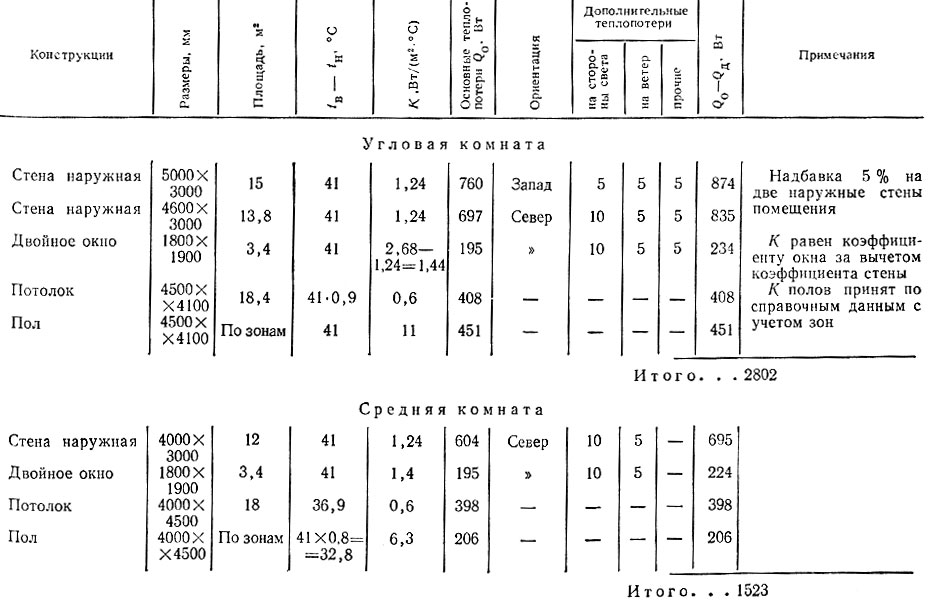 Калькулятор расчета теплопотерь