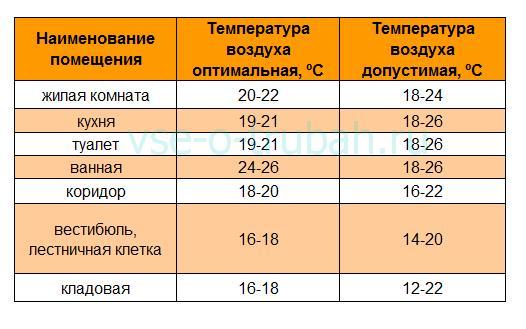 Какая температура должна быть в квартире: норма, оптимальная, комфортная, минимальная, какая должна быть, в доме, комантная, акт замера, нормативы, сколько градусов, в угловой, измерение