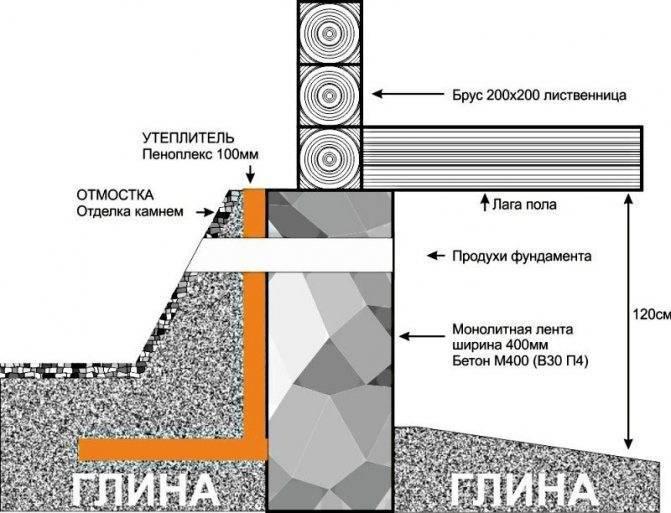 Утепление фундамента пенополистиролом - пошаговая инструкция!