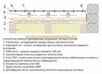 Утеплитель для стен: какой толщины и плотности выбрать