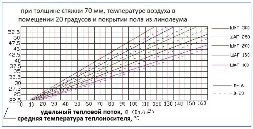 Тепловой и гидравлический расчет теплого пола.