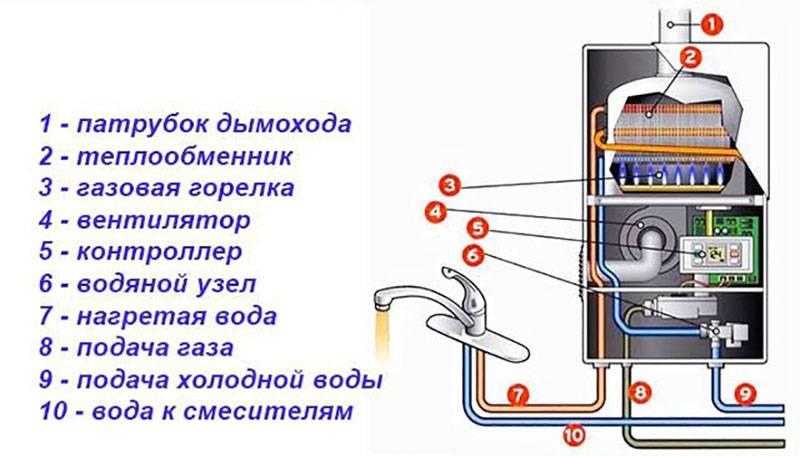 Как работают бездымоходные газовые колонки – устройство, правила эксплуатации