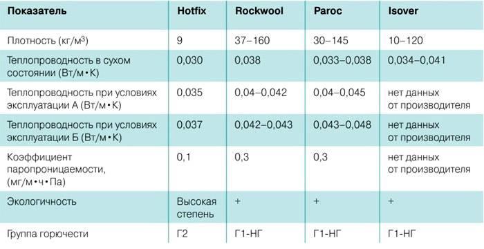 Пенополиуретан: характеристики утеплителя, вред для здоровья, свойства и расход