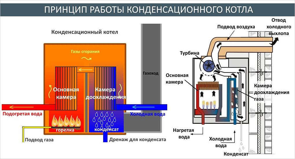 Двухконтурные настенные газовые котлы отопления - цены и отзывы о них