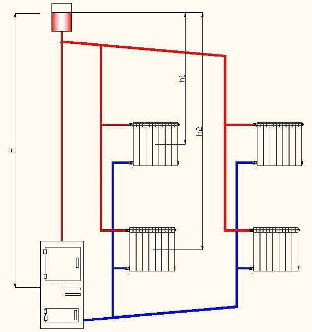 Как сделать паровое отопление в частном доме своими руками – виды систем, выбор котлов, труб