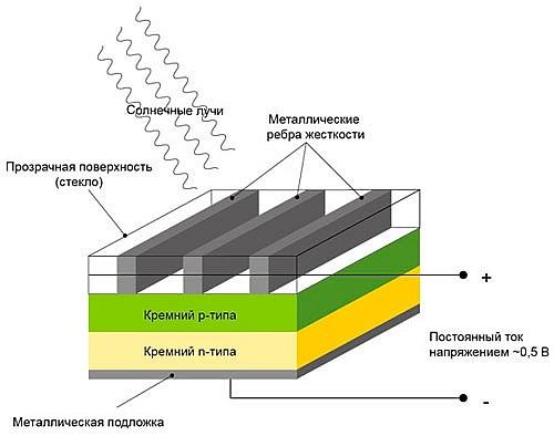 Солнечные батареи: принцип работы, как сделать своими руками в домашних условиях | mbh news