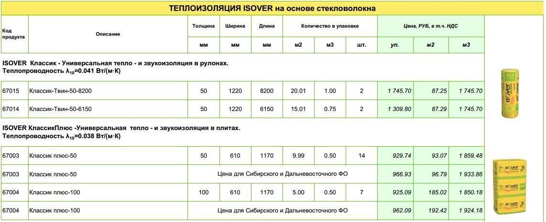 Технические характеристики ваты минеральной isover, толщиной 50 мм  описание продукции - все про гипсокартон