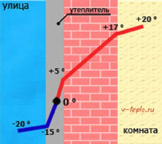 Точка росы в строительстве. расчет точки росы и ее вред для стены дома.   строй сам