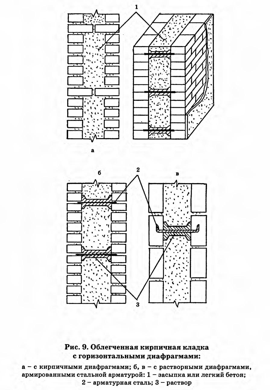 Технология колодцевой кладки стен из кирпича