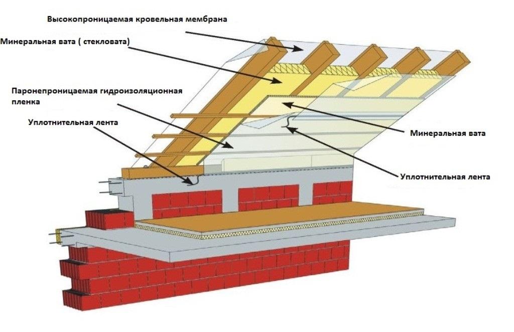 Утепление мансарды: изнутри, снаружи, материалы
