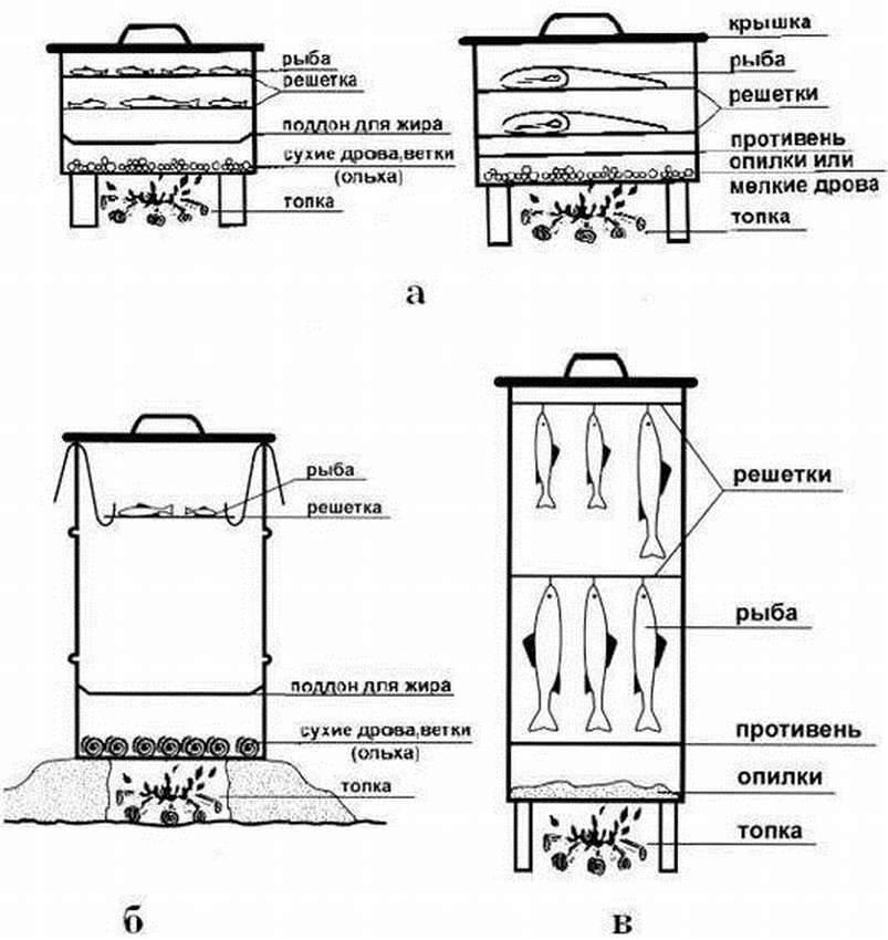 Коптильня из холодильника своими руками: пошаговая инструкция