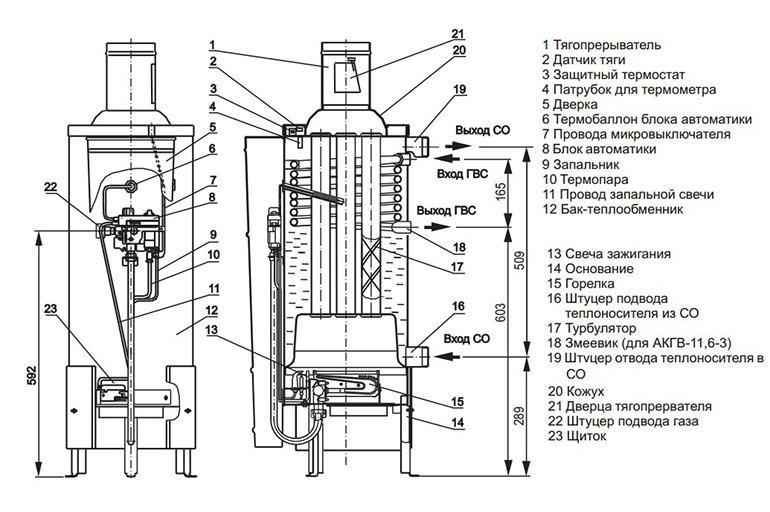 Газовые котлы агв для частного дома — технические характеристики