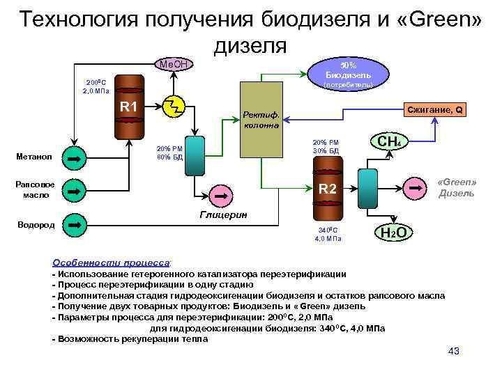 Открыть производство биодизеля: пример бизнес плана