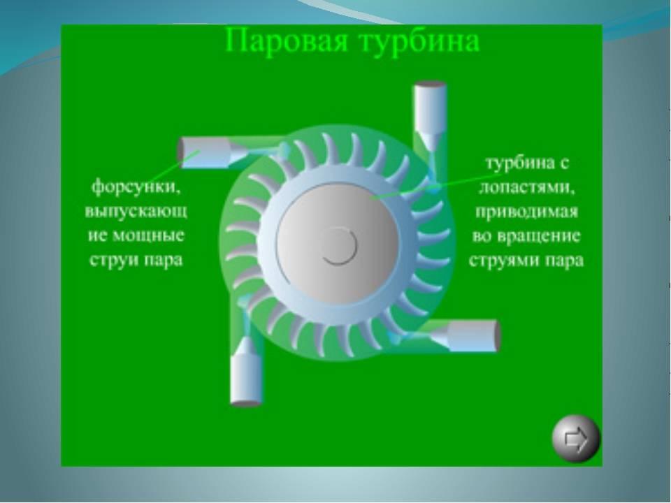 Турбогенератор принцип работы