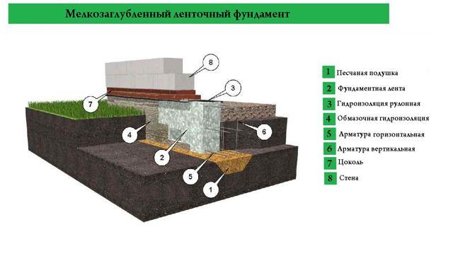 Виды мелкозаглубленных фундаментов и технология укладки