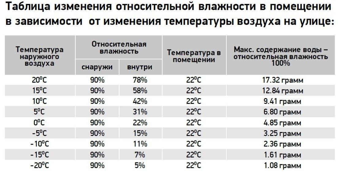 Самая комфортная температура для человека в помещении