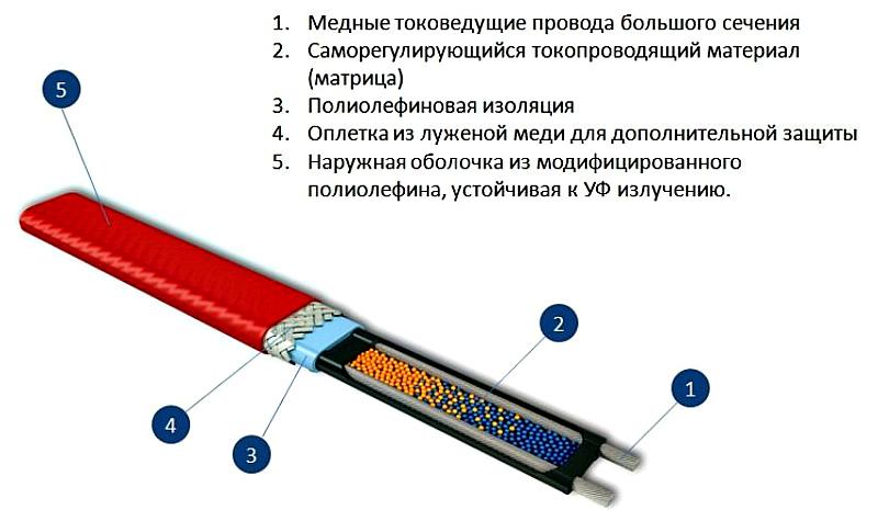 Греющий кабель саморегулирующийся какой производитель лучше? разновидности и характеристики