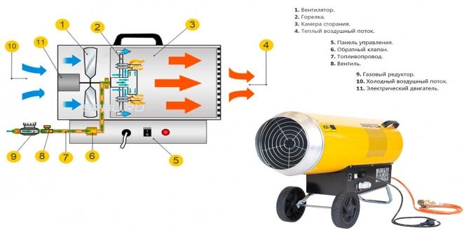 Неисправности масляного обогревателя, их признаки и способы ремонта - самстрой - строительство, дизайн, архитектура.