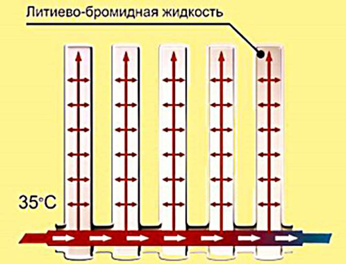 Вертикальные радиаторы (79 фото): трубчатые батареи с нижним подключением для отопления квартиры