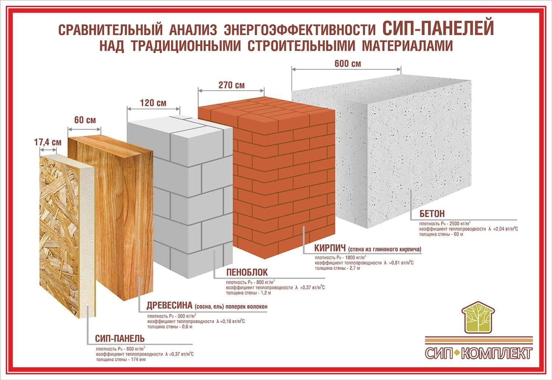 Что такое теплопроводность строительных материалов таблица. теплопроводность и другие характеристики строительных материалов в цифрах. если задумано индивидуальное строительство