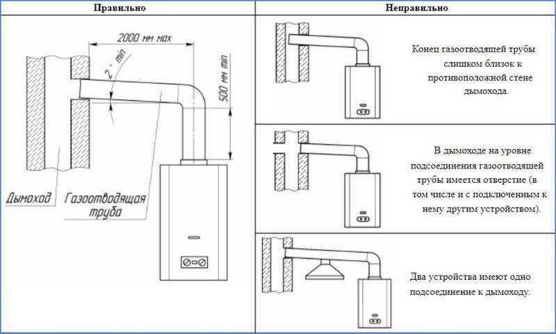 Установка газовой колонки: правила и как подключить в квартире, схема и настройка своими руками, водопровод установка газовой колонки в квартире: 4 этапа – дизайн интерьера и ремонт квартиры своими руками
