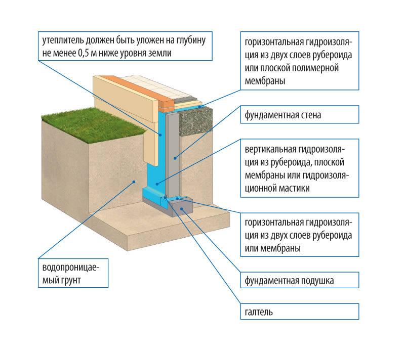 Грамотное утепление и гидроизоляция фундамента своими руками. материалы для утепления. видео
