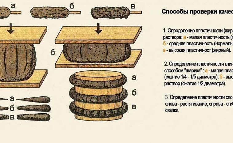 Огнеупорная смесь для кладки печей