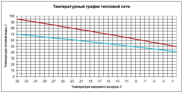 При какой температуре включают отопление? когда включают отопление по нормам?