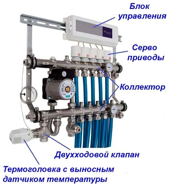 Регулировка теплого пола с расходомерами, принцип установки и балансировки коллектора