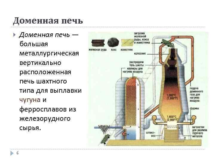 Доменная печь: как появилась, схема, конструкция и компоненты, как работает