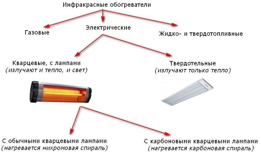 Каталитические газовые обогреватели для дома, дачи или похода