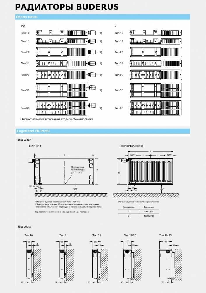 Панельные батареи и радиаторы отопления: стальные, электрические