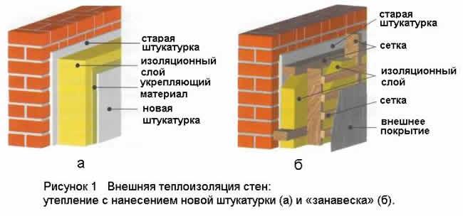 Чем утеплить стену дома снаружи - как правильно выбрать материал