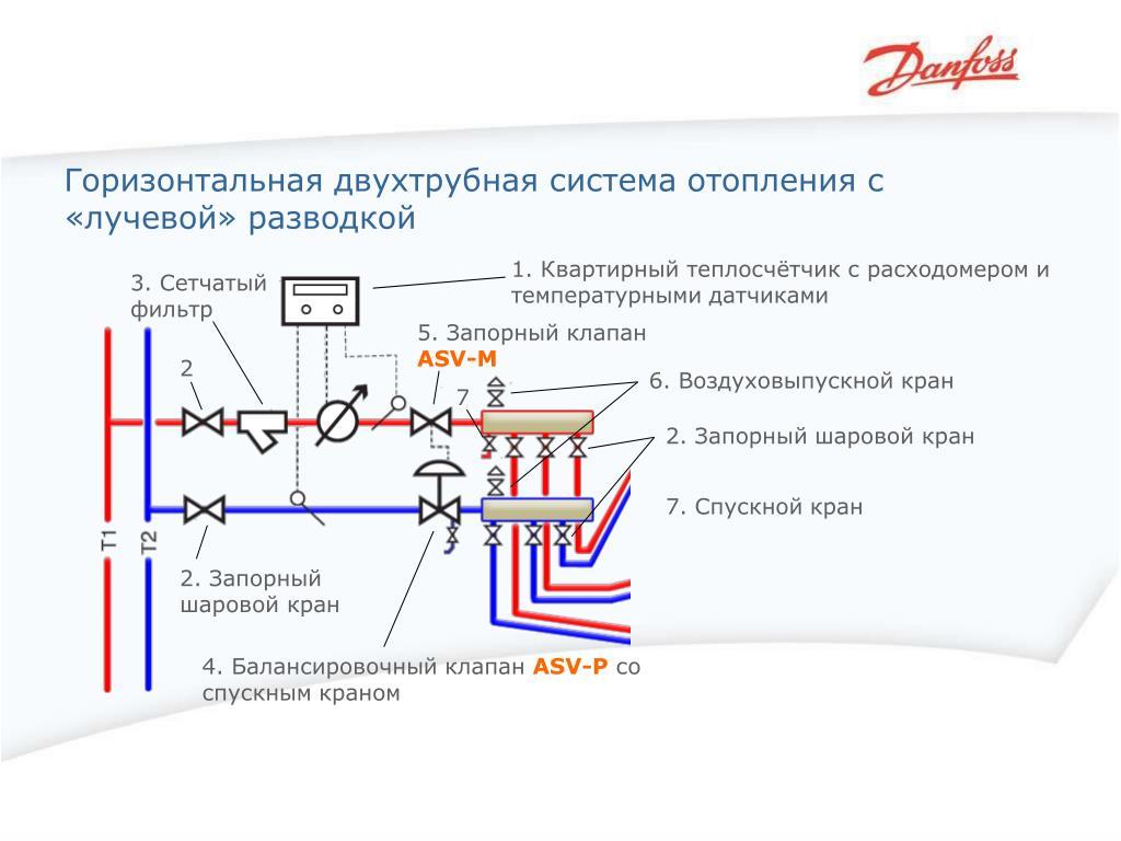 Лучевая разводка системы отопления схема разводки отопления на фото и видео примерах