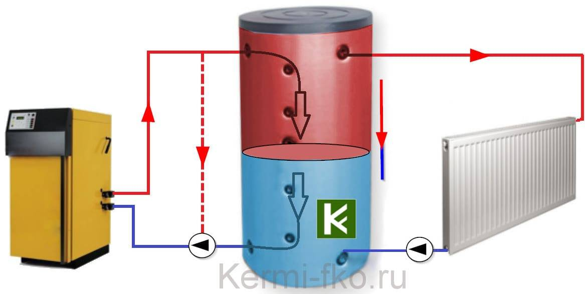 Как самому сделать теплоакуумулятор для отопления