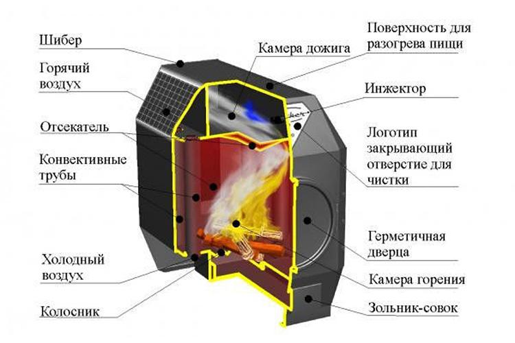 Печь длительного горения: 110 фото идей постройки печи своими руками – строительный портал – strojka-gid.ru
