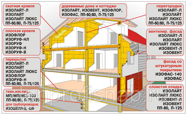 Технические характеристики утеплителя изорок