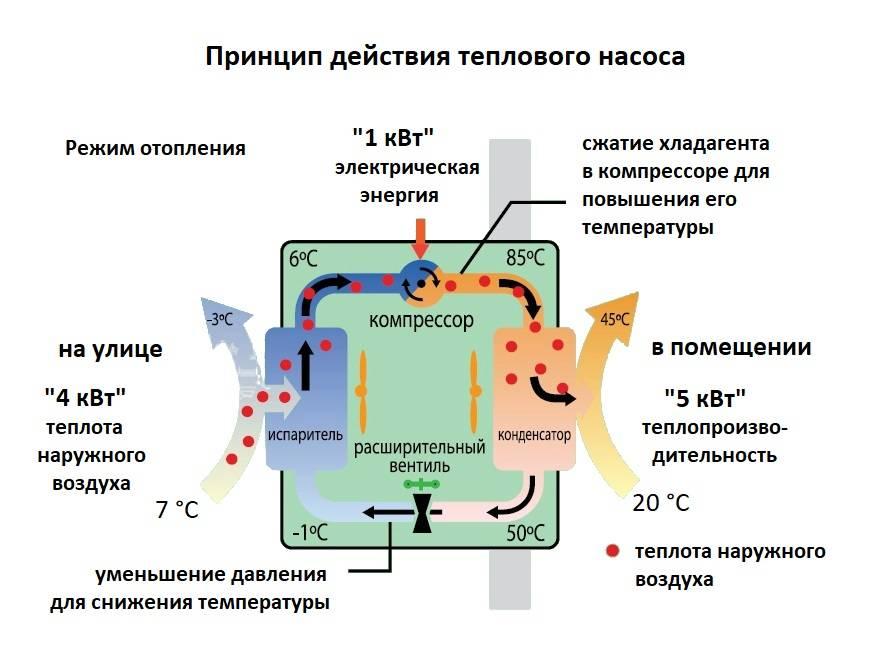 Отопление тепловыми насосами частного дома