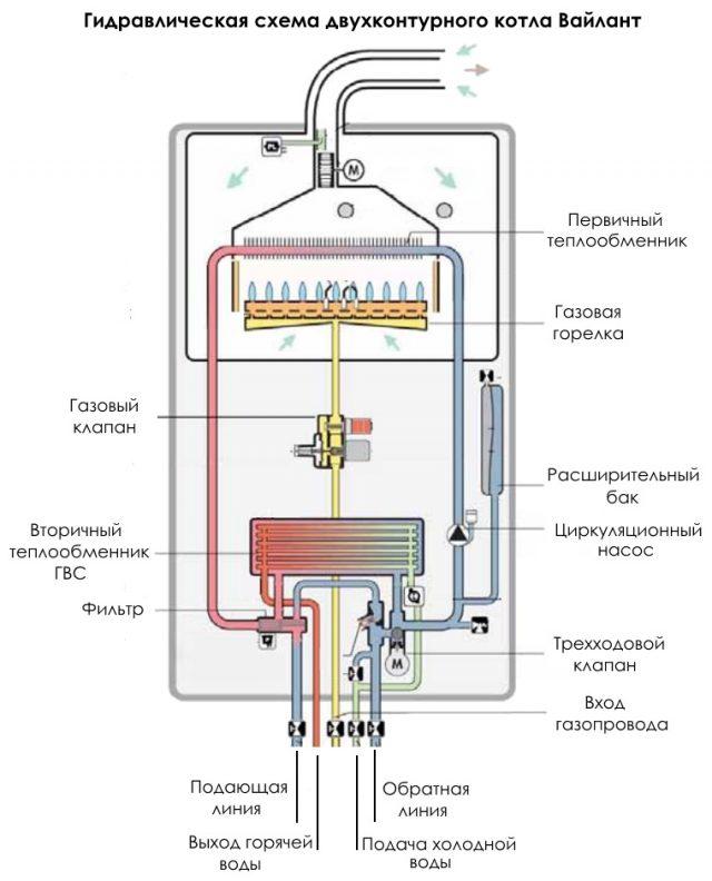 Двухконтурный газовый котел: принцип работы и особенности внутреннего устройства