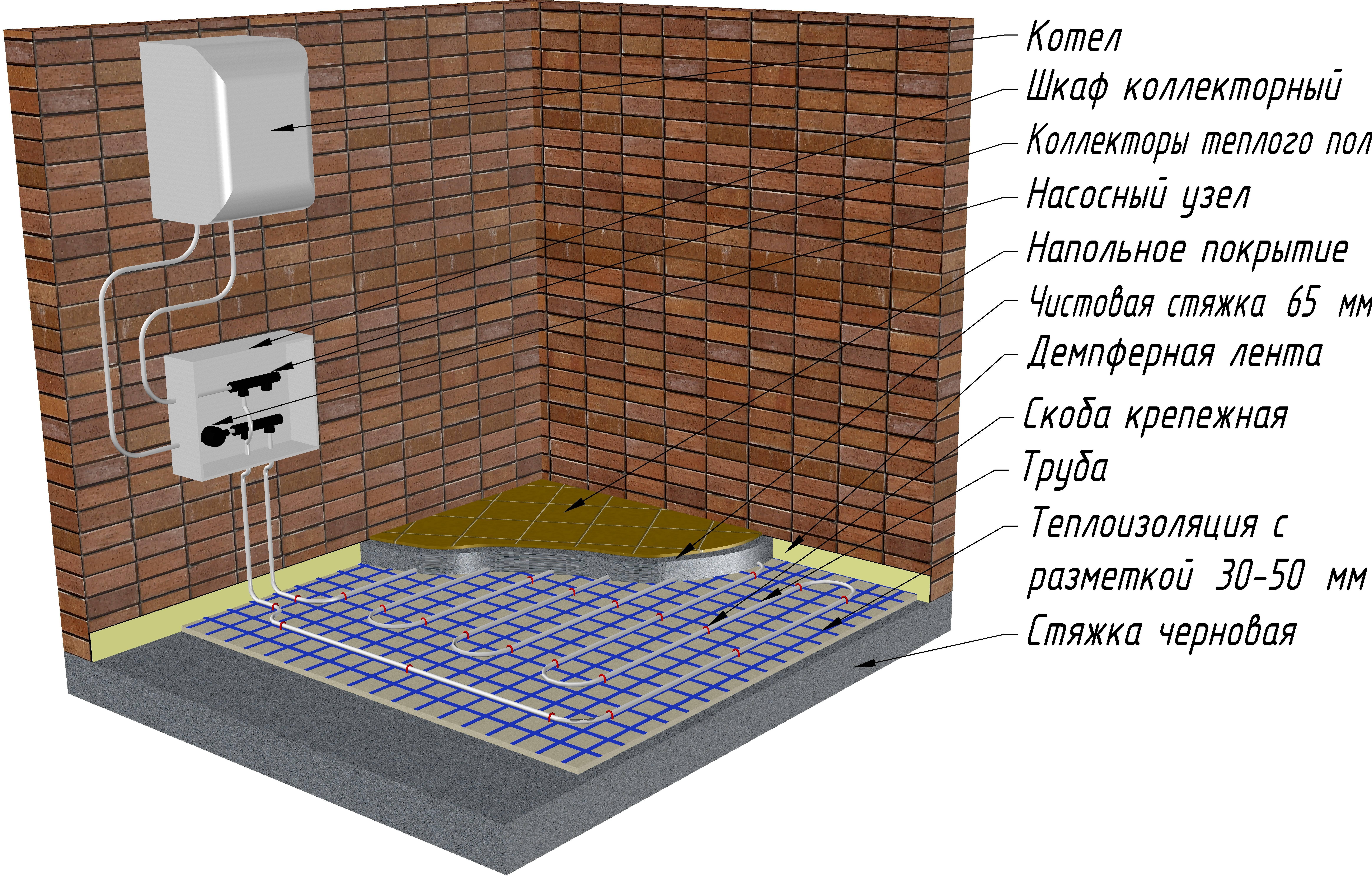 Как монтировать теплый пол — водяной и электрический