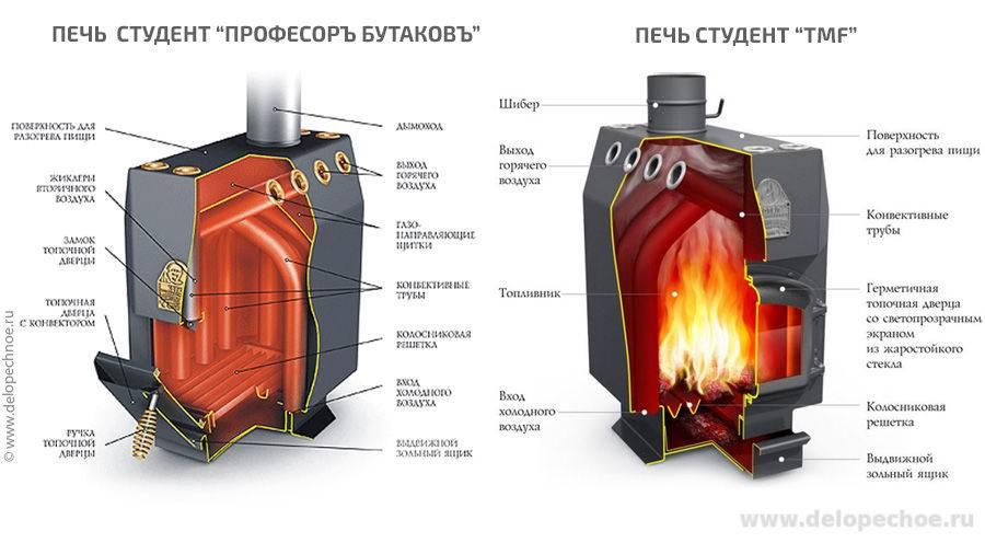 Отопительная печь профессора бутакова: конструкция, принцип действия, монтаж
