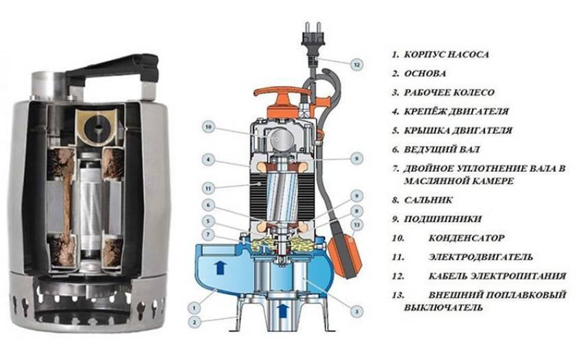 Ремонт скважинных насосов если не включается