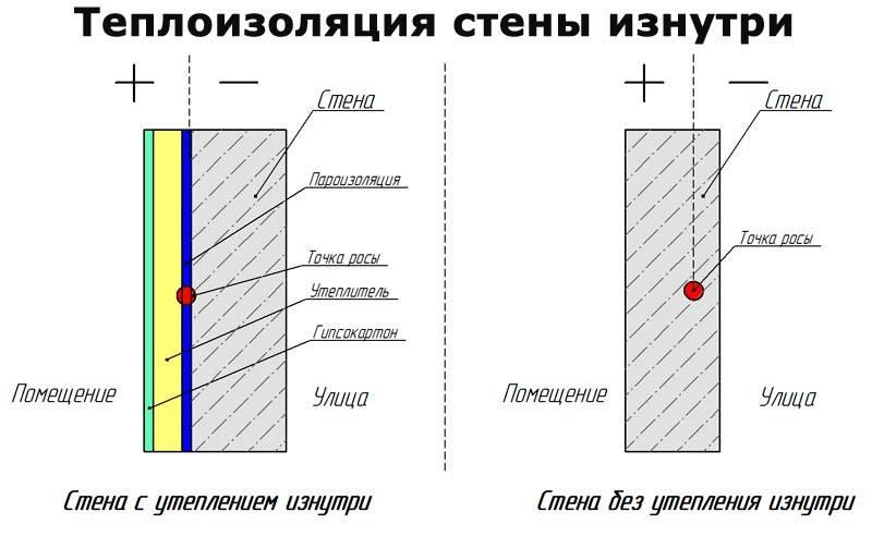 Способы утепления фундамента в деревянном доме изнутри
