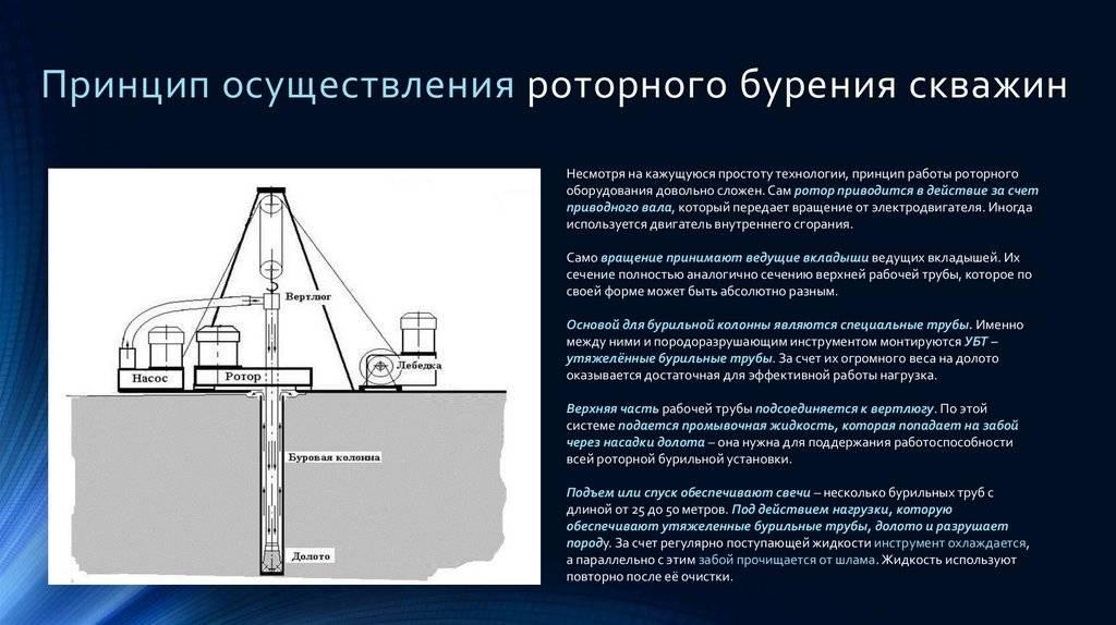 Роторное бурение скважин: технология и способы