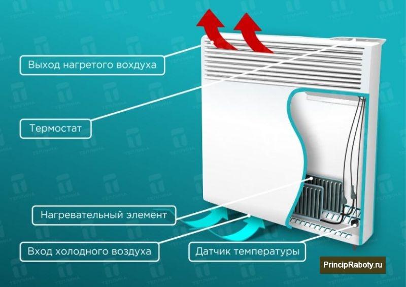 Как выбрать конвекторный обогреватель: какой купить лучше